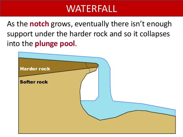 As the notch grows, eventually there isn't enough support under the harder rock and so it collapses into the plunge pool. ...