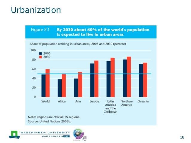 What is Urbanization?