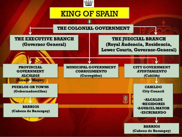 Socio-Political Environment of the Philippines during the Spanish Reg…