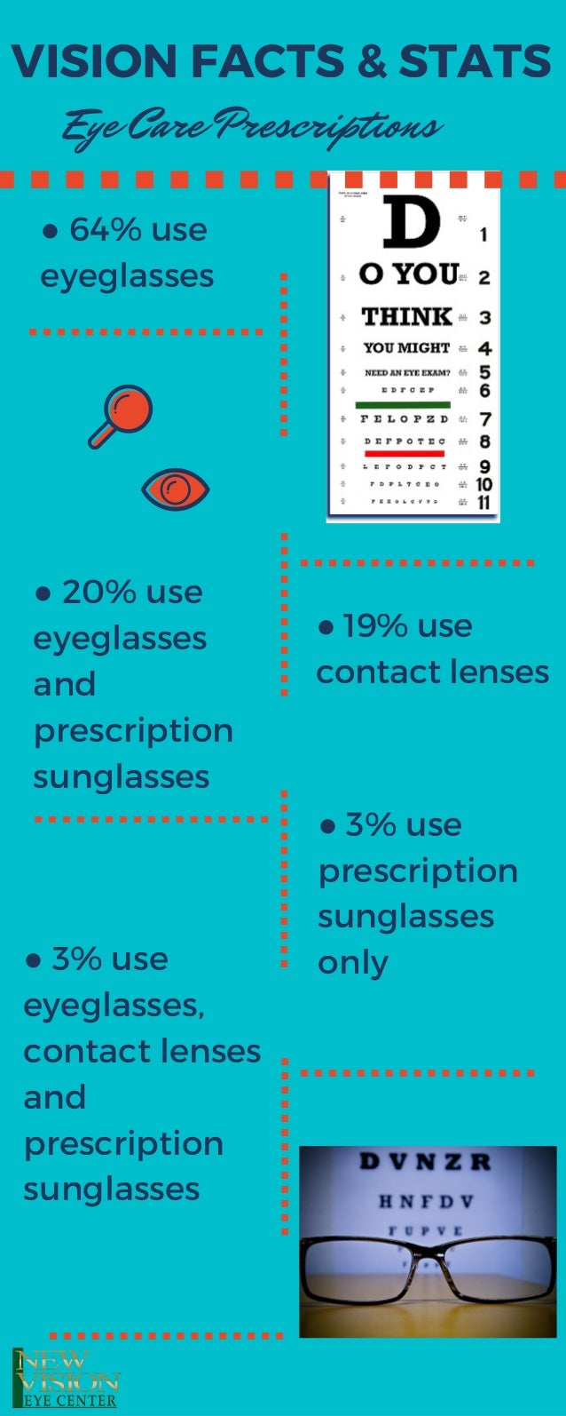 VISION FACTS & STATS ● 64% use eyeglasses Eye Care Prescriptions ● 20% use eyeglasses and prescription sunglasses ● 19% us...