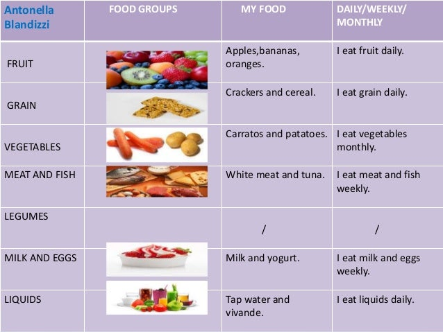 Meat Food Group List