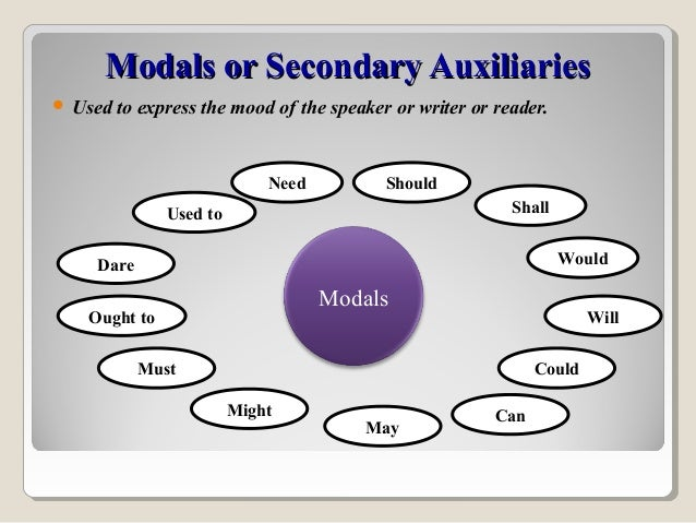 Modals or Secondary AuxiliariesModals or Secondary Auxiliaries  Used to express the mood of the speaker or writer or read...
