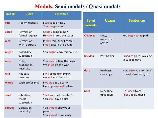 Modals, Semi modals / Quasi modals ModalS Usage Sentences can Ability, request I can speak Hindi, You can go now could Per...