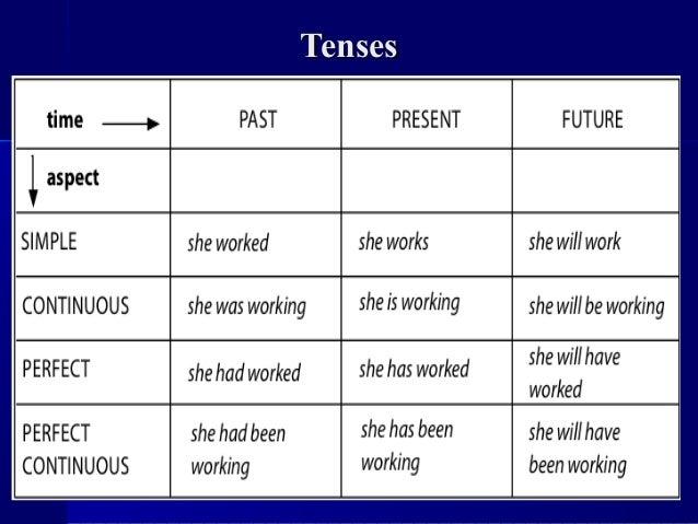 TensesTenses
