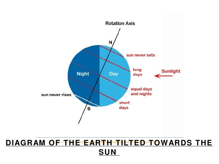 Our home the earth solar system 7 diagram ccuart Choice Image