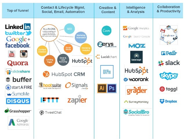 Our Marketing Technology Stack