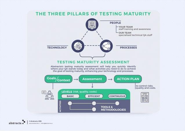 Maturity Test