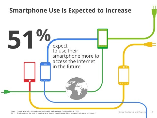 Smartphone Use is Expected to Increase51%                                                expect                           ...