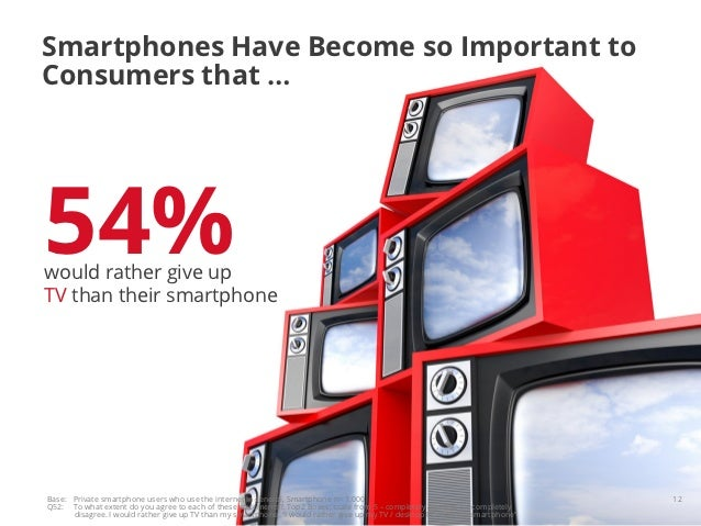 Smartphones Have Become so Important toConsumers that …54%would rather give upTV than their smartphoneBase: Private smartp...