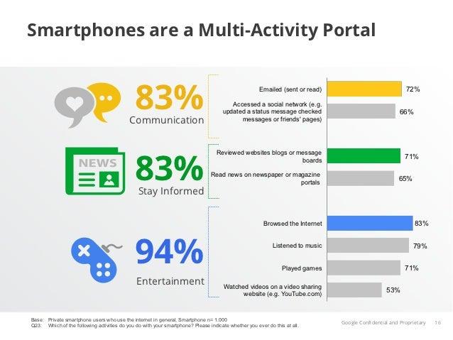Smartphones are a Multi-Activity Portal                                              83%                                  ...