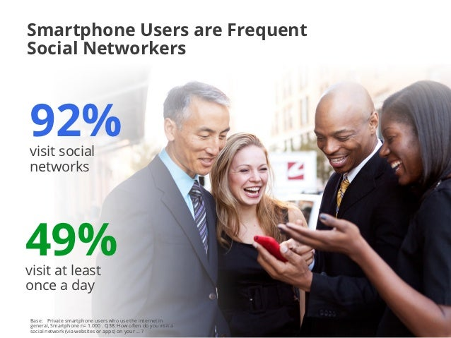 Smartphone Users are FrequentSocial Networkers92%visit socialnetworks49%visit at leastonce a dayBase: Private smartphone u...