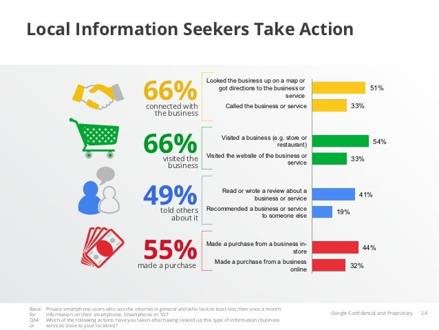 Local Information Seekers Take Action                                                  66%                                ...
