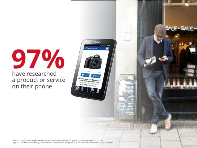 97%have researcheda product or serviceon their phoneBase: Private smartphone users who use the internet in general, Smartp...