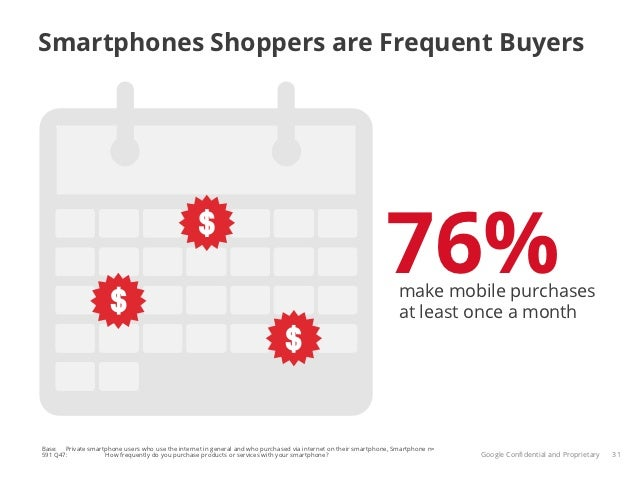 Smartphones Shoppers are Frequent Buyers                                                                                  ...