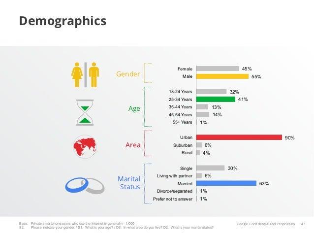 Demographics                                                                                                    Female    ...
