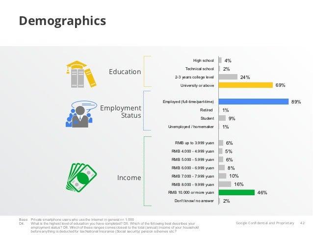 Demographics                                                                                                           Hig...