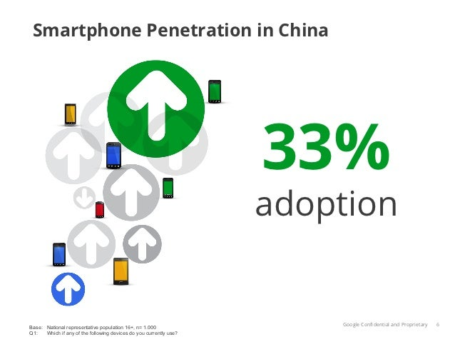 Smartphone Penetration in China                                                                    33%                    ...