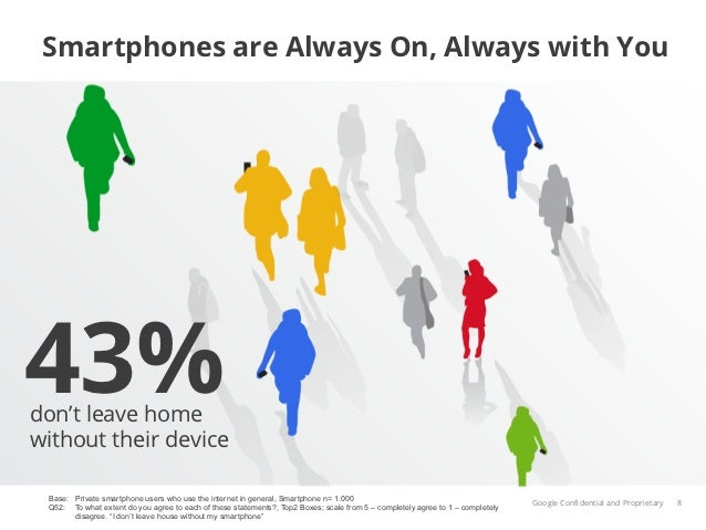 Smartphones are Always On, Always with You43%don't leave homewithout their device Base: Private smartphone users who use t...