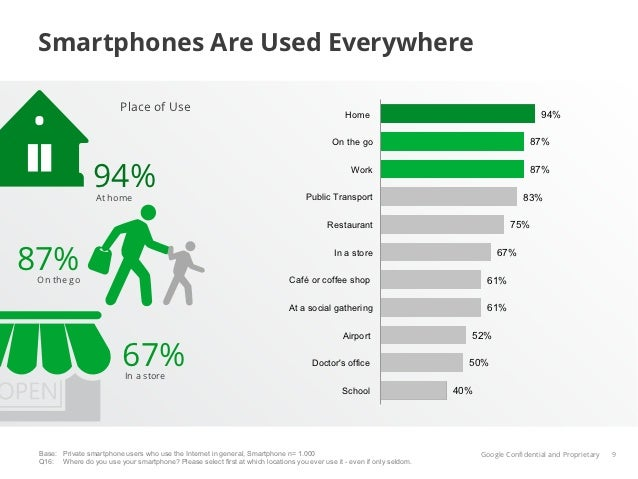 Smartphones Are Used Everywhere                          Place of Use                                                     ...