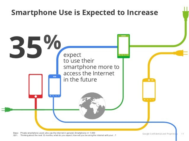 Smartphone Use is Expected to Increase35%                                                expect                           ...