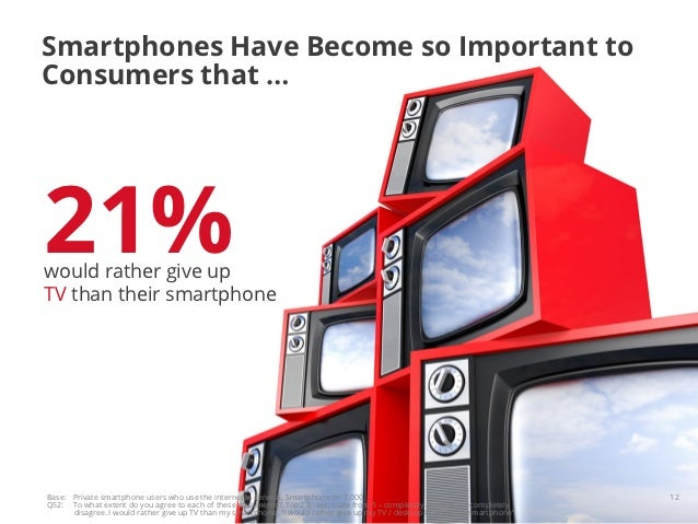 Smartphones Have Become so Important toConsumers that …21%would rather give upTV than their smartphoneBase: Private smartp...