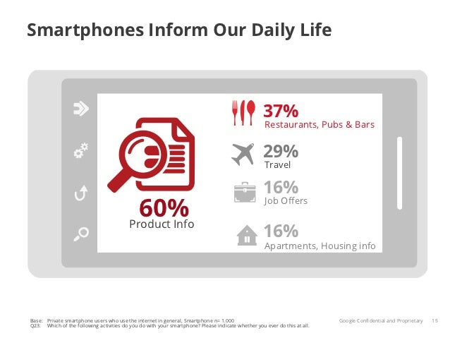 Smartphones Inform Our Daily Life                                                                                         ...