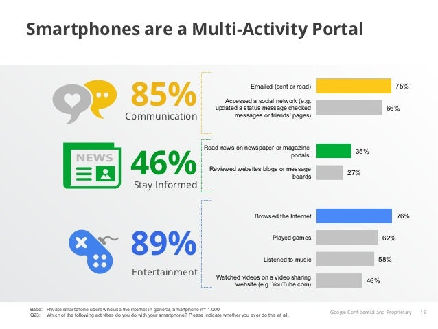 Smartphones are a Multi-Activity Portal                                              85%                                  ...