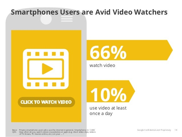 Smartphones Users are Avid Video Watchers                                                                                6...