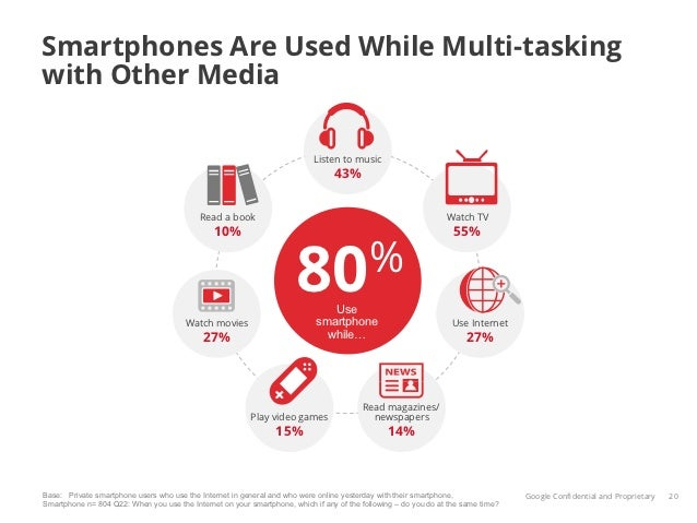 Smartphones Are Used While Multi-taskingwith Other Media                                                                  ...