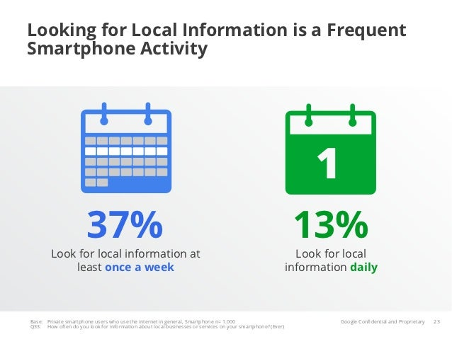 Looking for Local Information is a FrequentSmartphone Activity                       37%                                  ...