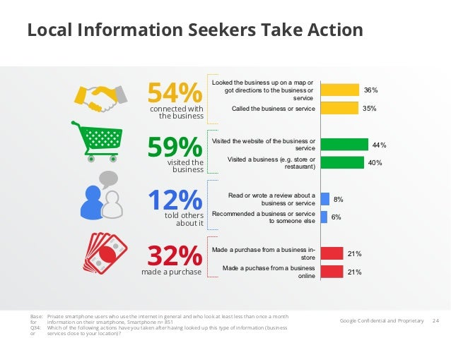 Local Information Seekers Take Action                                                  54%                                ...
