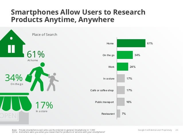 Smartphones Allow Users to Research Products Anytime, Anywhere                    Place of Search                         ...