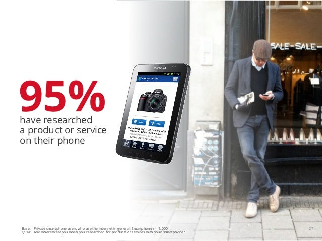 95%have researcheda product or serviceon their phoneBase: Private smartphone users who use the internet in general, Smartp...