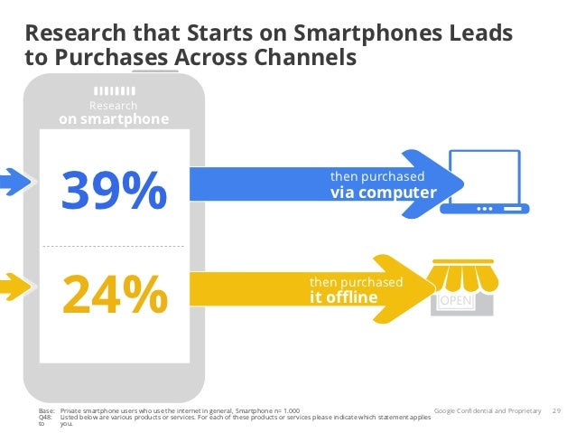 Research that Starts on Smartphones Leadsto Purchases Across Channels                 Research       on smartphone        ...