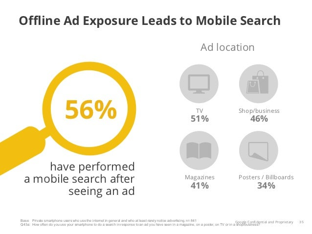 Offline Ad Exposure Leads to Mobile Search                                                                                  ...