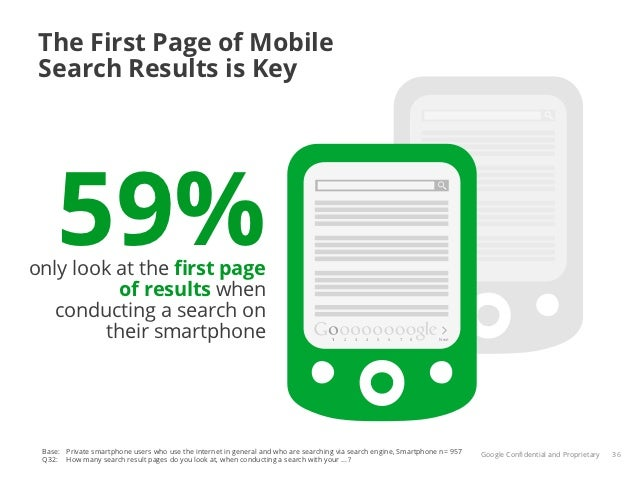 The First Page of Mobile Search Results is Key     59%only look at the first page          of results when   conducting a s...
