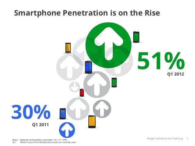 Smartphone Penetration is on the Rise                                                                    51%              ...