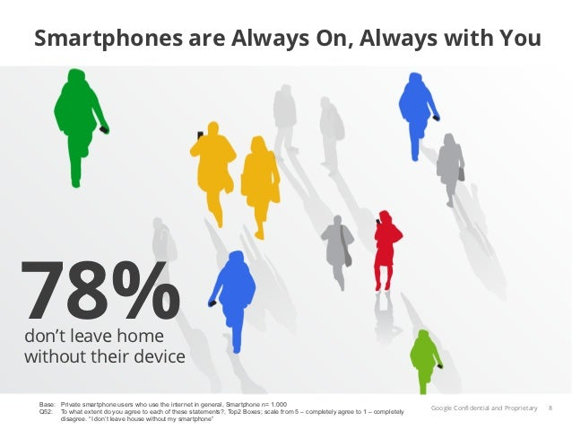 Smartphones are Always On, Always with You78%don't leave homewithout their device Base: Private smartphone users who use t...