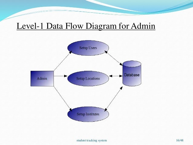 Student tracking system 16 638gcb1455064240 tracking system 16 level 1 data flow diagram ccuart Gallery