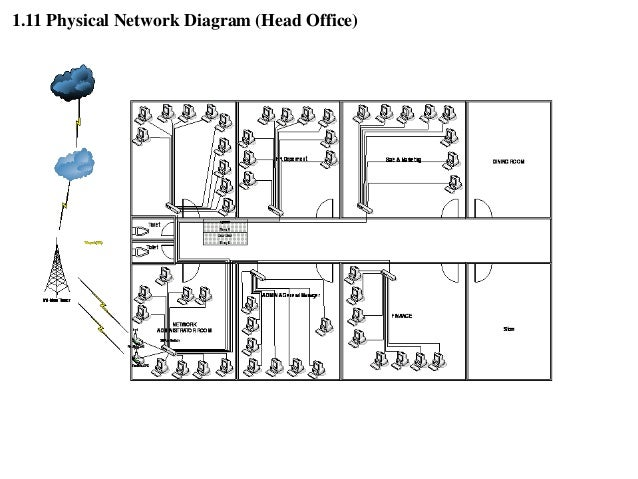 physical network diagram