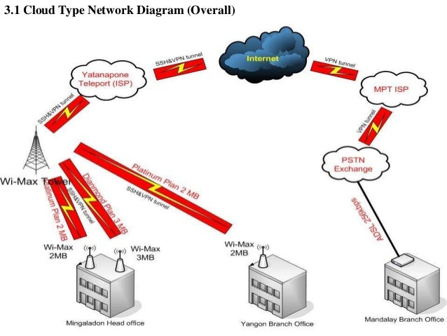 Analyzing Business Goals and Constraints of Network Design