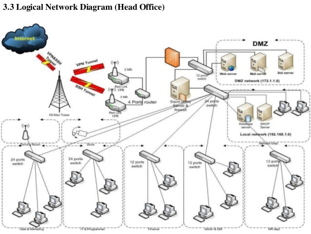Wan Logical Network Diagram Product Wiring Diagrams