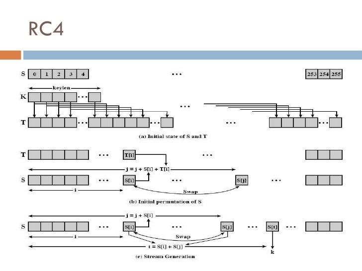 rc4 rc5 pseudo random generation algorithm 11 rc4 12