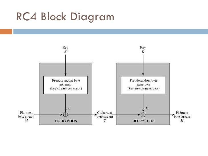 rc4 rc5 5 rc4 block diagram