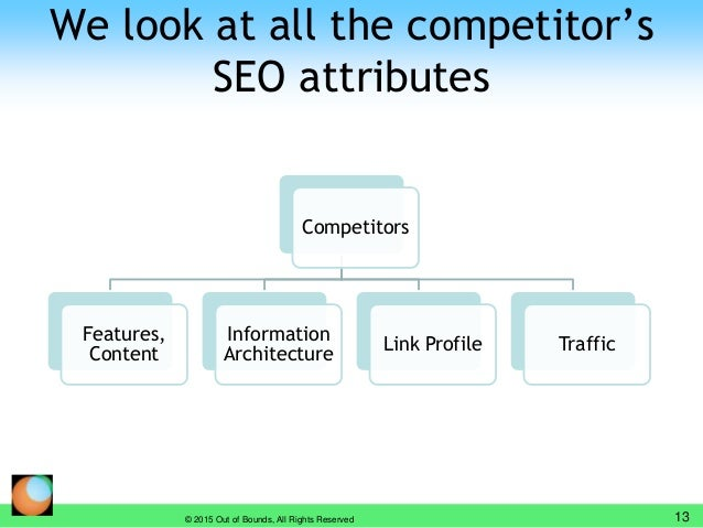 We look at all the competitor's SEO attributes © 2015 Out of Bounds, All Rights Reserved 13 Competitors Features, Content ...