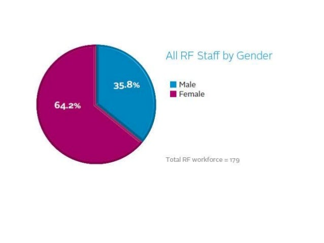Our Staff Diversity