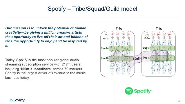 Spotify – Tribe/Squad/Guild model Our mission is to unlock the potential of human creativity—by giving a million creative ...