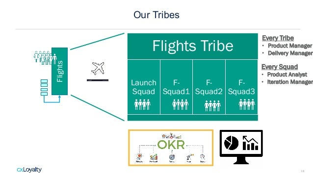 Our Tribes 18 Flights Flights Tribe Launch Squad F- Squad1 F- Squad2 F- Squad3 Every Tribe • Product Manager • Delivery Ma...