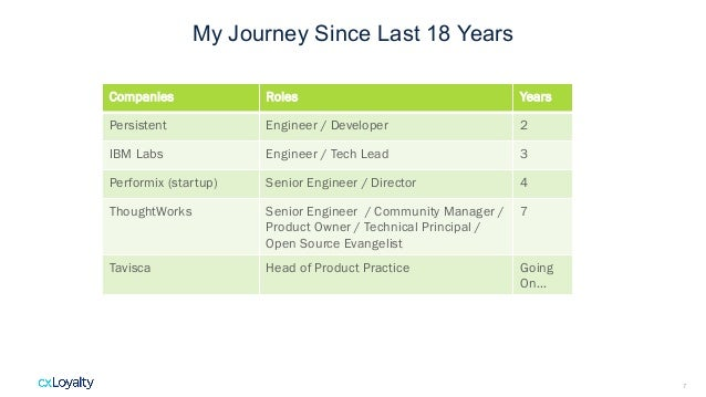 7 My Journey Since Last 18 Years Companies Roles Years Persistent Engineer / Developer 2 IBM Labs Engineer / Tech Lead 3 P...
