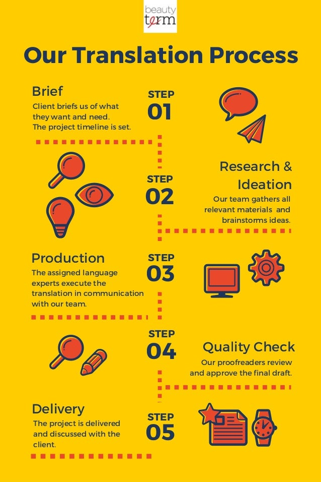 Our Translation Process Brief Research & Ideation Production 01 02 03 04 05 Delivery Client briefs us of what they want an...
